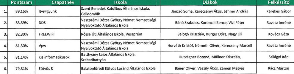 info-eredmeny-2018